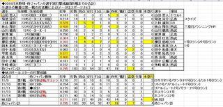 2018日米野球の打撃成績11-14.JPG