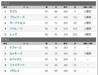 ナ・リーグ順位2018-9-26.JPG