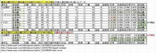 大谷翔平くん得点圏打率など勝負強さ9-9.JPG