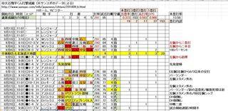 大谷翔平くん最近打撃成績9-10.JPG