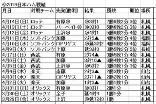 日本ハム2019-4-14.JPG